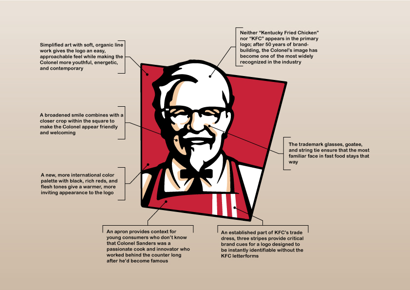 to know more about the KFC man still living as a legend in the logo    Kfc Logo History