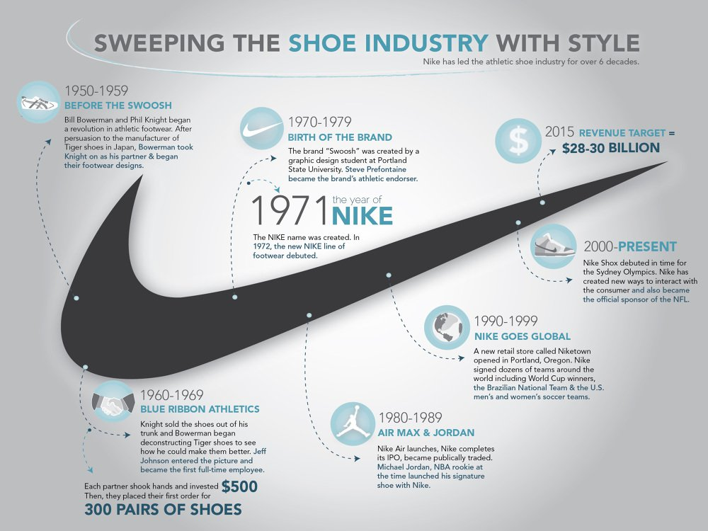 a business analysis of nike corporation an athletic shoe industry Apac dominance in global athletic footwear market to continue nike, puma, and reebok, while other an array of graphics and swot analysis of major industry.