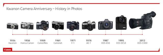 Canon_evolution