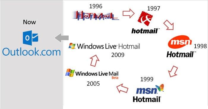 Hotmail_LogoHistory (2)